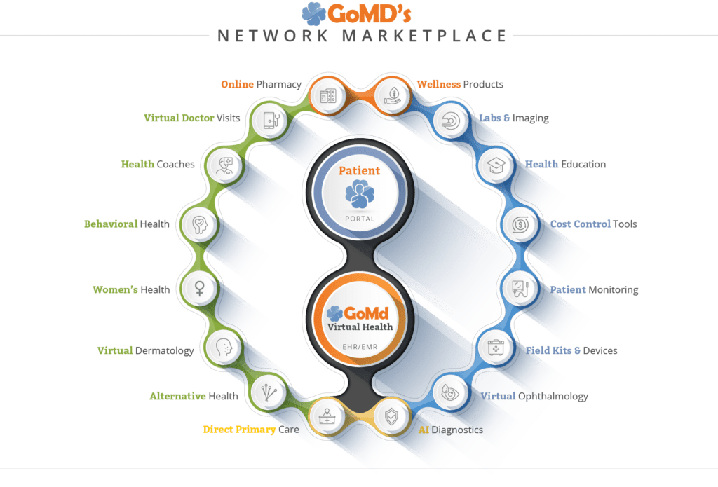 GoMD Virtual Healthcare Marketplace